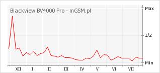 Wykres zmian popularności telefonu Blackview BV4000 Pro