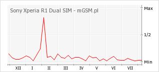 Wykres zmian popularności telefonu Sony Xperia R1 Dual SIM