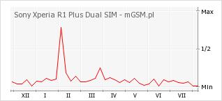 Wykres zmian popularności telefonu Sony Xperia R1 Plus Dual SIM