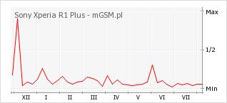 Wykres zmian popularności telefonu Sony Xperia R1 Plus
