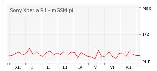 Wykres zmian popularności telefonu Sony Xperia R1