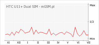 Wykres zmian popularności telefonu HTC U11+ Dual SIM