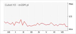 Wykres zmian popularności telefonu Cubot H3
