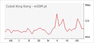 Wykres zmian popularności telefonu Cubot King Kong