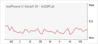 Wykres zmian popularności telefonu myPhone C-Smart IV
