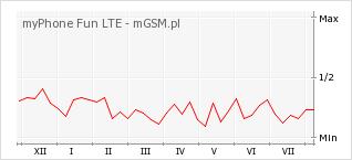 Wykres zmian popularności telefonu myPhone Fun LTE