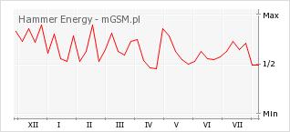 Wykres zmian popularności telefonu Hammer Energy