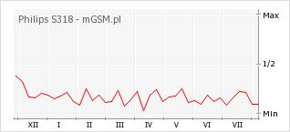 Wykres zmian popularności telefonu Philips S318