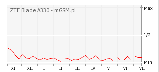 Wykres zmian popularności telefonu ZTE Blade A330