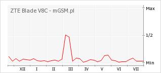 Wykres zmian popularności telefonu ZTE Blade V8C