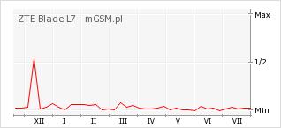 Wykres zmian popularności telefonu ZTE Blade L7