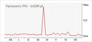 Wykres zmian popularności telefonu Panasonic P91