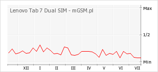 Wykres zmian popularności telefonu Lenovo Tab 7 Dual SIM