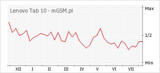 Wykres zmian popularności telefonu Lenovo Tab 10