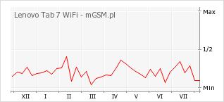 Wykres zmian popularności telefonu Lenovo Tab 7 WiFi