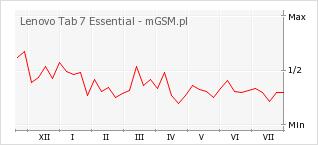 Wykres zmian popularności telefonu Lenovo Tab 7 Essential