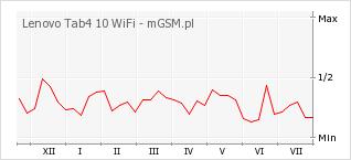 Wykres zmian popularności telefonu Lenovo Tab4 10 WiFi