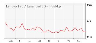 Wykres zmian popularności telefonu Lenovo Tab 7 Essential 3G