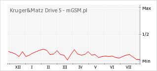 Wykres zmian popularności telefonu Kruger&Matz Drive 5