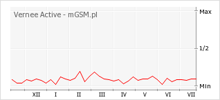 Wykres zmian popularności telefonu Vernee Active