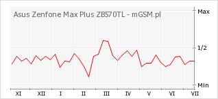 Wykres zmian popularności telefonu Asus Zenfone Max Plus ZB570TL
