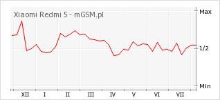 Wykres zmian popularności telefonu Xiaomi Redmi 5