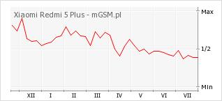 Wykres zmian popularności telefonu Xiaomi Redmi 5 Plus