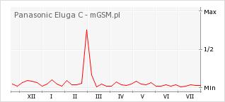 Wykres zmian popularności telefonu Panasonic Eluga C