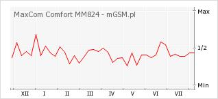 Wykres zmian popularności telefonu MaxCom Comfort MM824