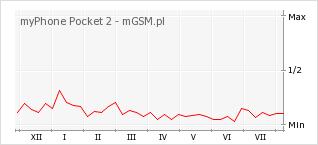 Wykres zmian popularności telefonu myPhone Pocket 2