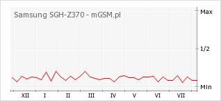 Wykres zmian popularności telefonu Samsung SGH-Z370