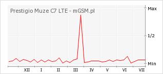 Wykres zmian popularności telefonu Prestigio Muze C7 LTE