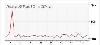 Wykres zmian popularności telefonu Alcatel A3 Plus 3G