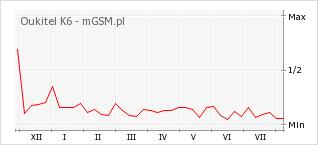 Wykres zmian popularności telefonu Oukitel K6