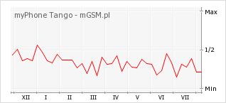 Wykres zmian popularności telefonu myPhone Tango