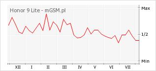Wykres zmian popularności telefonu Honor 9 Lite