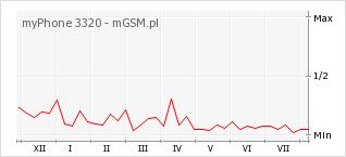 Wykres zmian popularności telefonu myPhone 3320