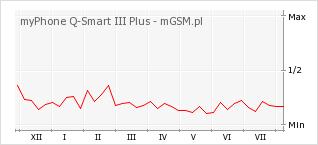 Wykres zmian popularności telefonu myPhone Q-Smart III Plus