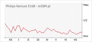Wykres zmian popularności telefonu Philips Xenium E168