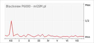 Wykres zmian popularności telefonu Blackview P6000