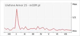 Wykres zmian popularności telefonu Ulefone Armor 2S