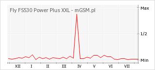 Wykres zmian popularności telefonu Fly FS530 Power Plus XXL
