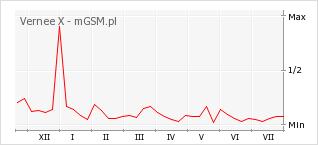 Wykres zmian popularności telefonu Vernee X