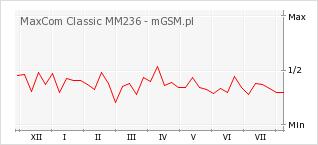 Wykres zmian popularności telefonu MaxCom Classic MM236