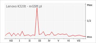 Wykres zmian popularności telefonu Lenovo K320t