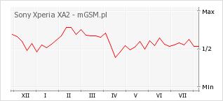 Wykres zmian popularności telefonu Sony Xperia XA2