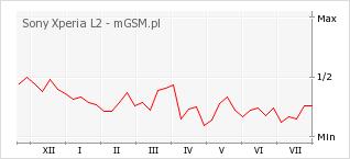 Wykres zmian popularności telefonu Sony Xperia L2