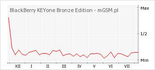 Wykres zmian popularności telefonu BlackBerry KEYone Bronze Edition