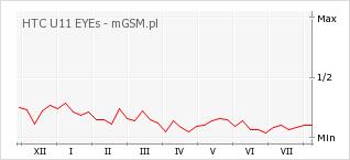 Wykres zmian popularności telefonu HTC U11 EYEs