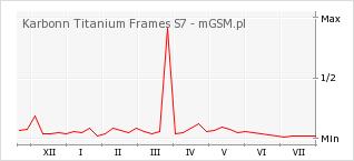Wykres zmian popularności telefonu Karbonn Titanium Frames S7